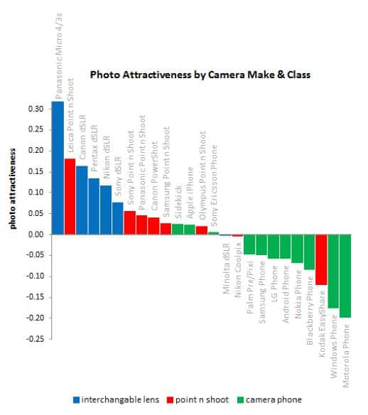 Graph Photo Attractiveness By Camera Make And Class