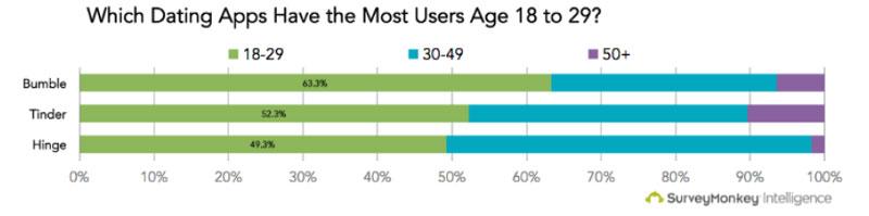 Age of Hinge Users