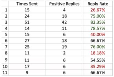Response Tracking Chart Data