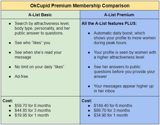 OkCupid Premium Features