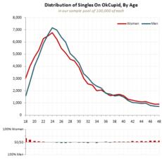 age of okcupid users
