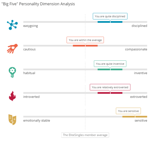 elite singles personality analysis