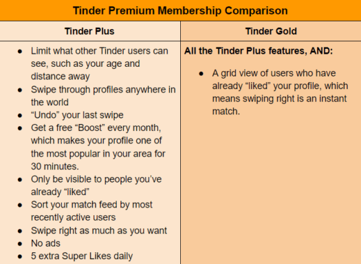 Tinder Plus and Tinder Gold comparison