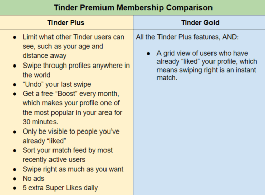 Tinder Plus and Tinder Gold features
