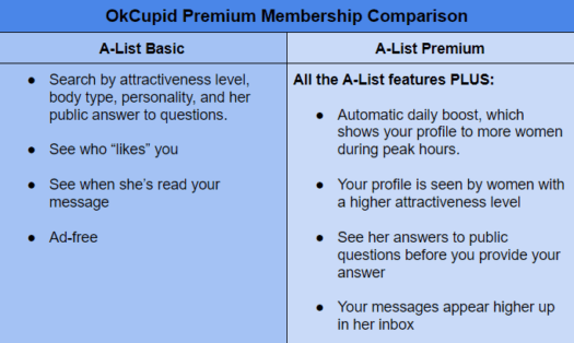 okCupid A-List features
