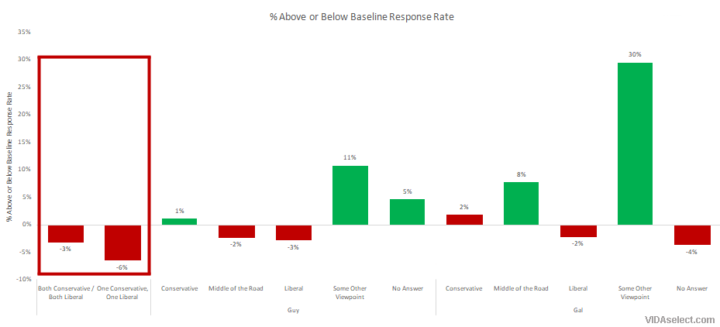 Response Rate Graph