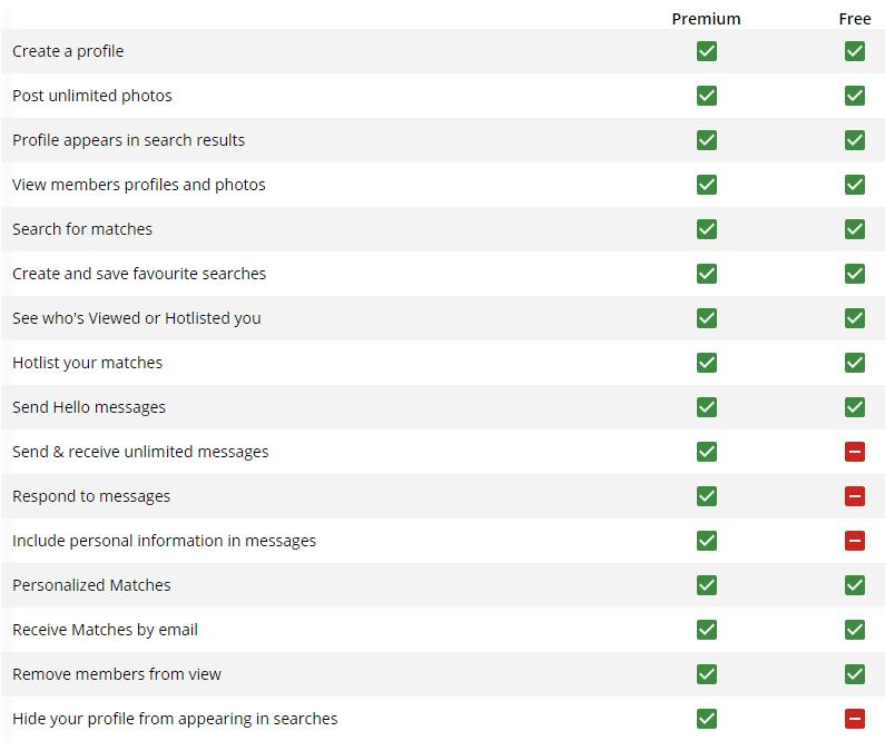 Rosebrides premium features