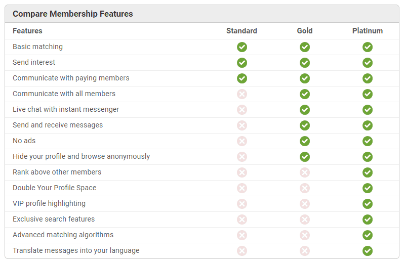 Colombian Cupid membership comparison