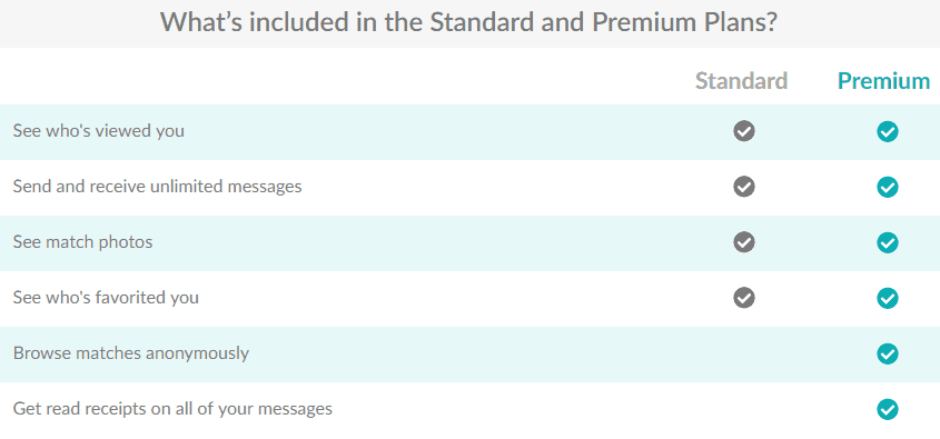 eHarmony standard vs premium plans