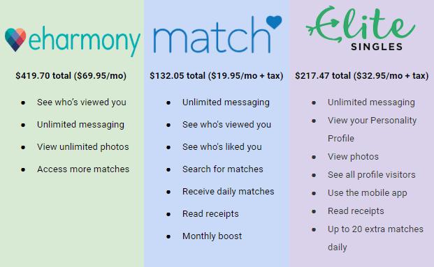 eharmony vs match vs elite singles cost