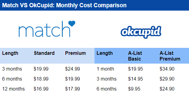 OkCupid vs Match cost