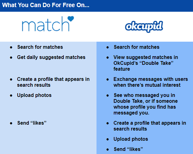 OkCupid vs Match free features