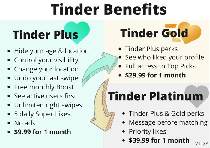 Compare Tinder benefits
