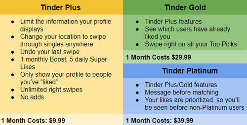 Tinder premium perks and cost