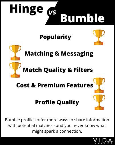 Hinge vs Bumble profiles