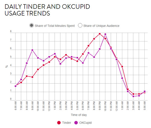 Best times to send a Tinder message