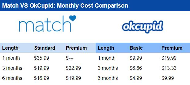 OkCupid vs Match premium cost