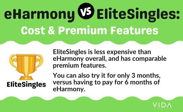eHarmony vs EliteSingles cost