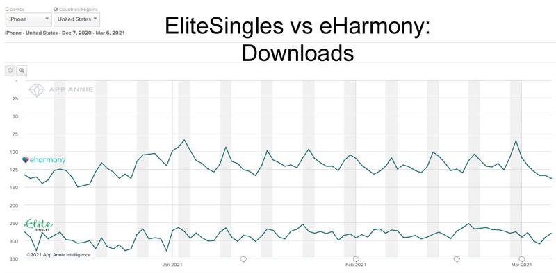 EliteSingles vs eHarmony downloads