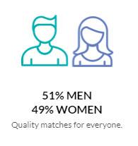 eHarmony gender ratio
