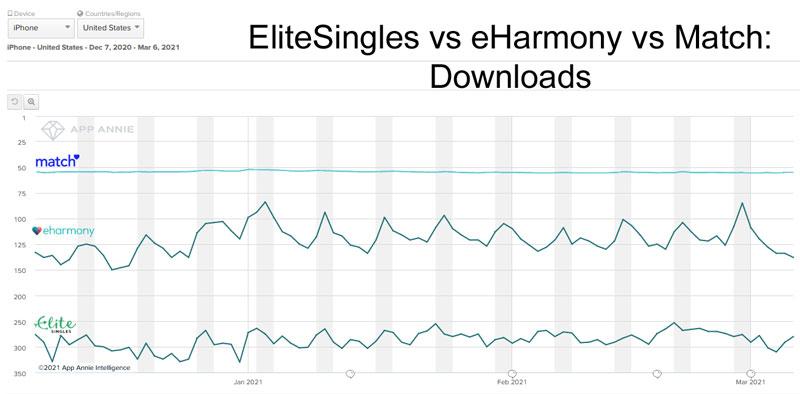 EliteSingles vs eHarmony vs Match - popularity