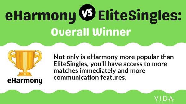 Overall Winner - eHarmony vs EliteSingles